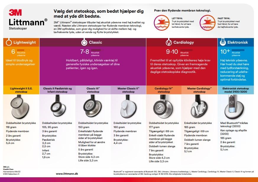 Oversigt over littmann stetoskoper